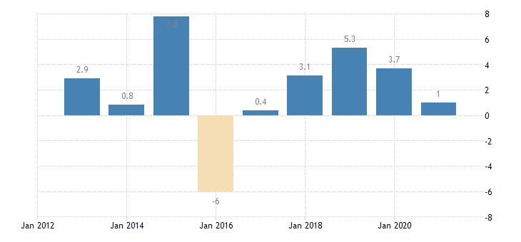 bulgaria private sector credit flow loans non financial corporations non consolidated eurostat data