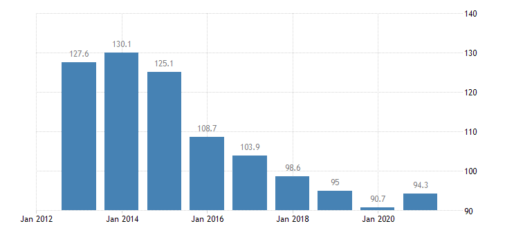 bulgaria private sector debt consolidated eurostat data