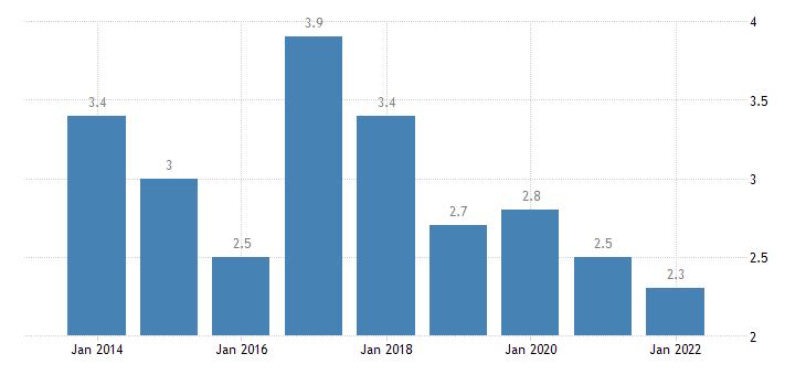 bulgaria private sector debt debt securities non financial corporations eurostat data