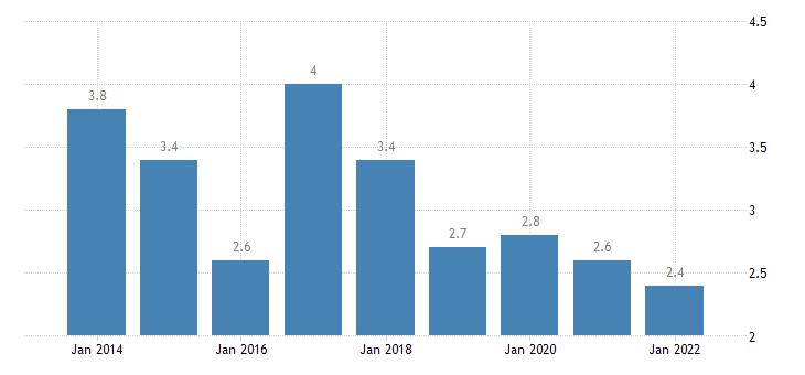 bulgaria private sector debt debt securities non financial corporations non consolidated eurostat data