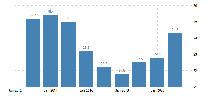bulgaria private sector debt loans non consolidated households eurostat data