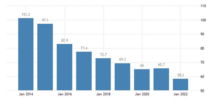 bulgaria private sector debt loans non financial corporations eurostat data