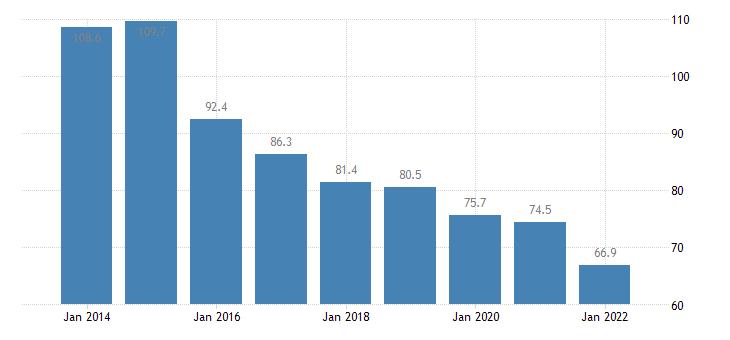 bulgaria private sector debt loans non financial corporations non consolidated eurostat data