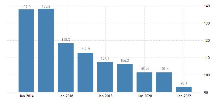 bulgaria private sector debt non consolidated eurostat data