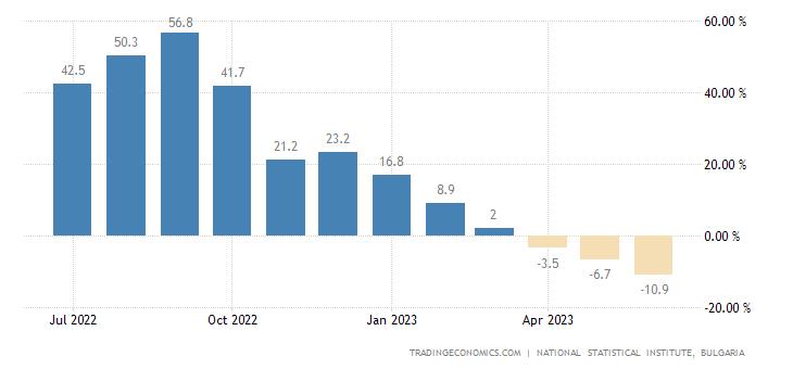 Bulgaria Producer Prices Change