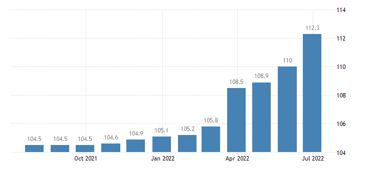 bulgaria producer prices in industry high technology manufacturing eurostat data