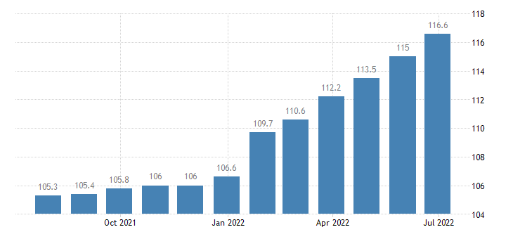 bulgaria producer prices in industry manufacture of machinery equipment n e c eurostat data