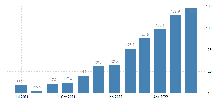 bulgaria producer prices in industry manufacture of rubber plastic products eurostat data