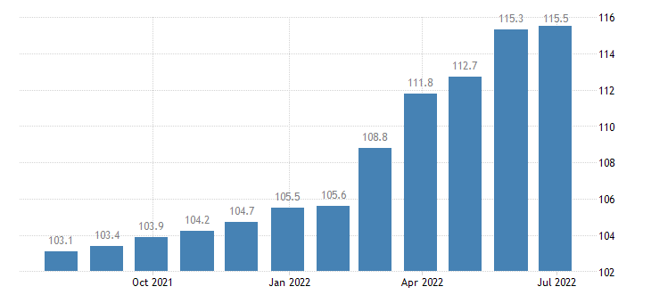 bulgaria producer prices in industry manufacture of textiles eurostat data