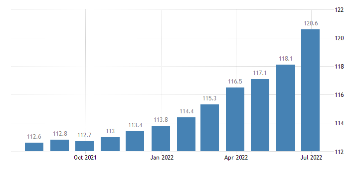 bulgaria producer prices in industry manufacture of wearing apparel eurostat data