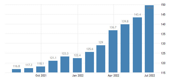 bulgaria producer prices in industry manufacturing eurostat data
