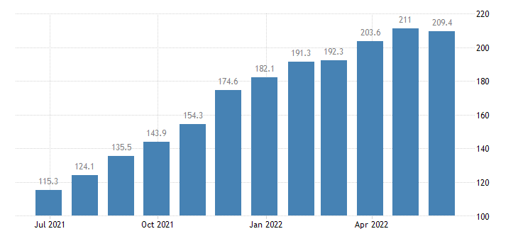 bulgaria producer prices in industry mig energy eurostat data