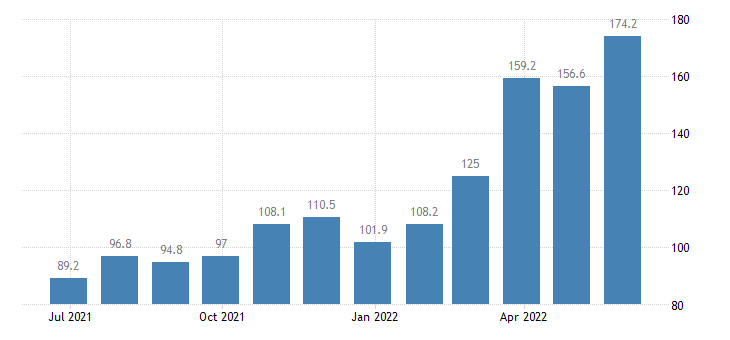 bulgaria producer prices in industry mig energy except sections d e eurostat data