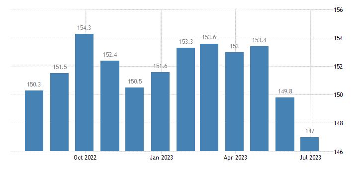 bulgaria producer prices in industry mig intermediate goods eurostat data