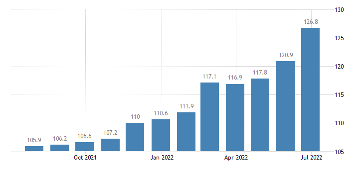 bulgaria producer prices in industry printing reproduction of recorded media eurostat data