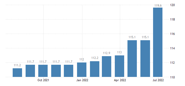 bulgaria producer prices in industry repair installation of machinery equipment eurostat data