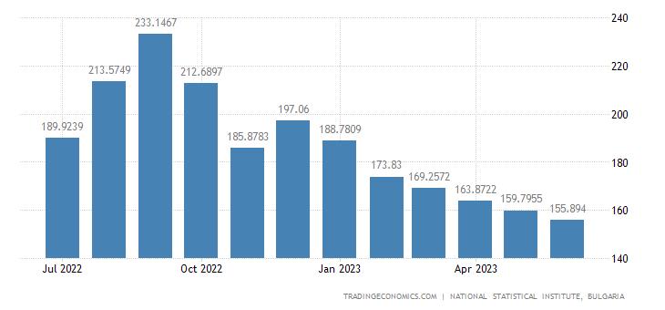 Bulgaria Producer Prices