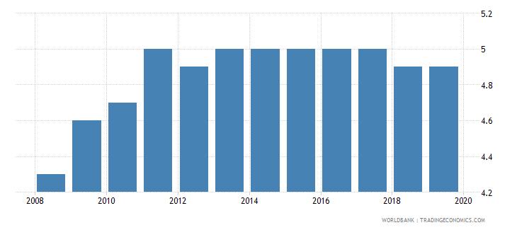 bulgaria profit tax percent of commercial profits wb data