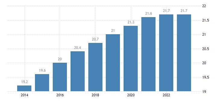 bulgaria proportion of population aged 65 over eurostat data