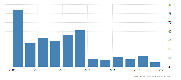 bulgaria provisions to nonperforming loans percent wb data
