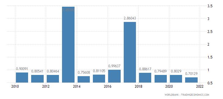 bulgaria public and publicly guaranteed debt service percent of gni wb data