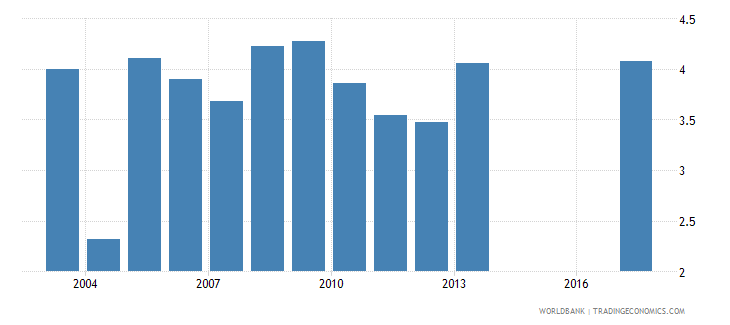 bulgaria public spending on education total percent of gdp wb data