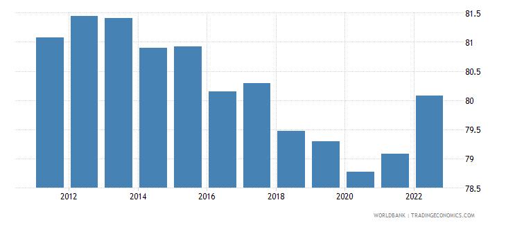 bulgaria ratio of female to male labor participation rate percent wb data