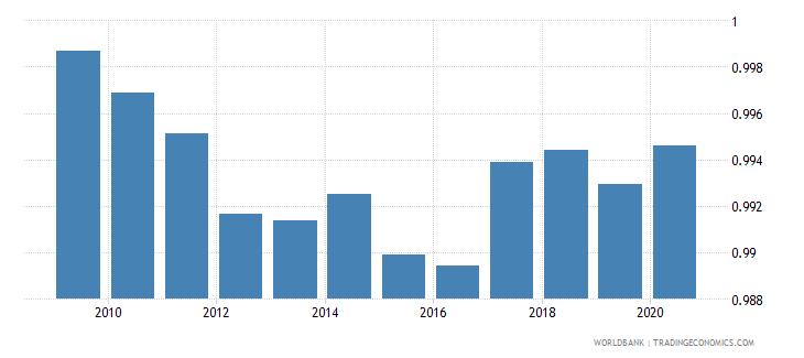 bulgaria ratio of female to male primary enrollment percent wb data