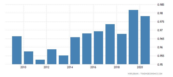 bulgaria ratio of female to male secondary enrollment percent wb data