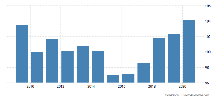 bulgaria real effective exchange rate wb data