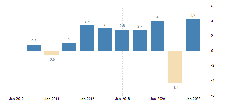 bulgaria real gdp growth rate eurostat data