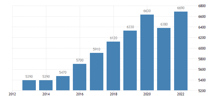 bulgaria real gdp per capita eurostat data
