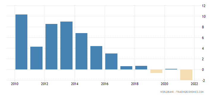 bulgaria real interest rate percent wb data