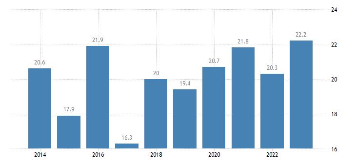 bulgaria relative median at risk of poverty risk gap 65 years or over eurostat data