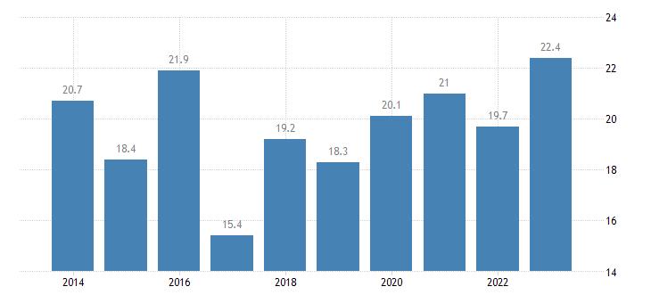 bulgaria relative median at risk of poverty risk gap 75 years or over eurostat data