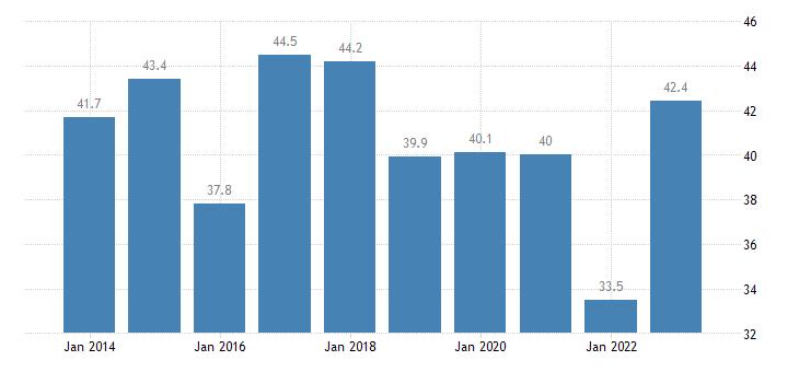 bulgaria relative median at risk of poverty risk gap less than 16 years eurostat data