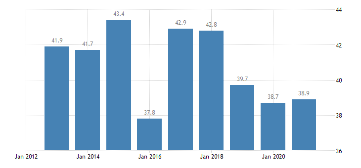 bulgaria relative median at risk of poverty risk gap less than 18 years eurostat data