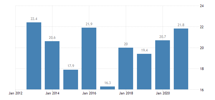 bulgaria relative median poverty risk gap 65 years or over eurostat data