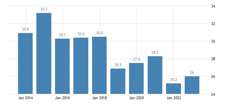 bulgaria relative median poverty risk gap eurostat data
