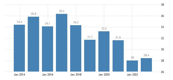bulgaria relative median poverty risk gap from 18 to 64 years eurostat data
