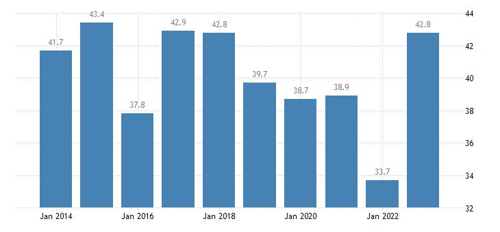 bulgaria relative median poverty risk gap less than 18 years eurostat data