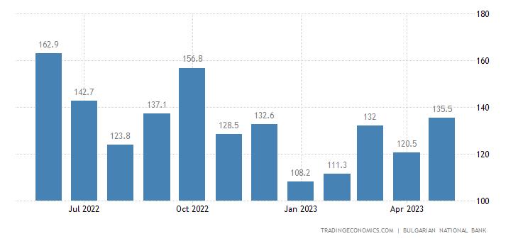 Bulgaria Remittances