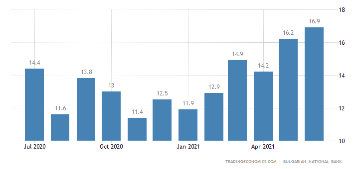 Bulgaria Remittances