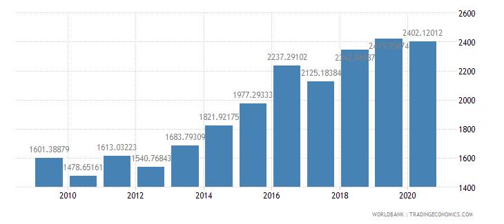 bulgaria researchers in r d per million people wb data
