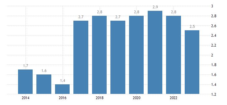 bulgaria residential construction eurostat data