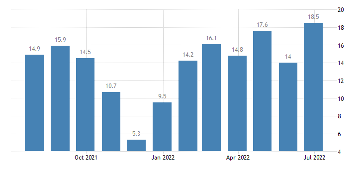 bulgaria retail confidence indicator eurostat data