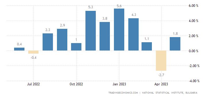 Bulgaria Retail Sales YoY