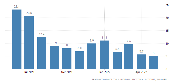Bulgaria Retail Sales YoY