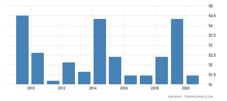 bulgaria rule of law percentile rank wb data