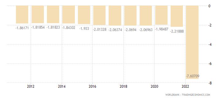 bulgaria rural population growth annual percent wb data